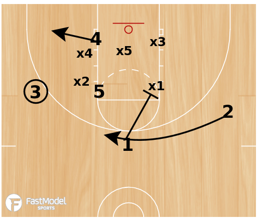 Basketball Play - 3FTC Zone Continuity Offense vs 2 Front