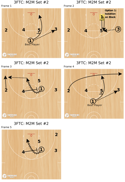 Basketball Play - 3FTC: M2M Set #2