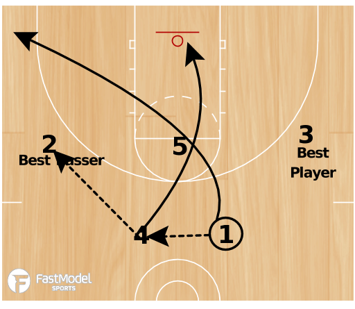 Basketball Play - 3FTC: M2M Set #3