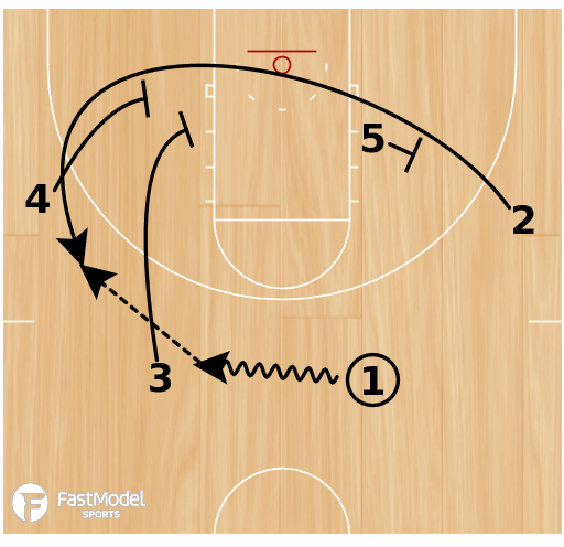 Basketball Play - POTD: 25 Stagger Punch