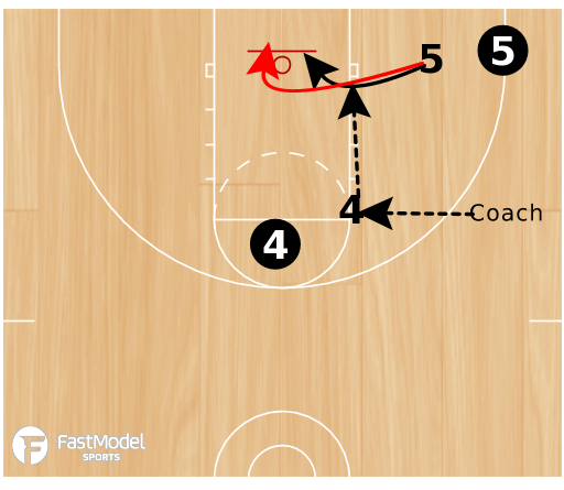 Basketball Play - Zone Continuity Breakdown Drills for Zone Continuity Offense vs 2 Front