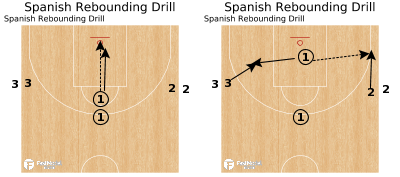 Basketball Play - Spanish Rebounding Drill