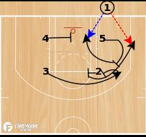 Basketball Play - Boston Celtics Box Double