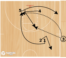 Basketball Play - POTD: Sideline 5 High Read