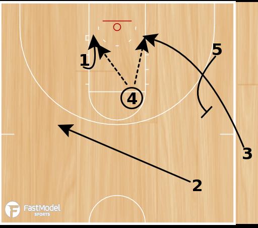 Basketball Play - POTD: Sideline 5 High Read