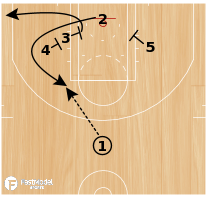Basketball Play - Floppy Chest