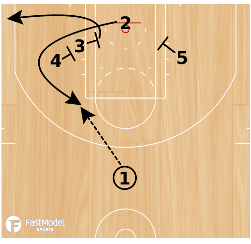 Basketball Play - Floppy Chest