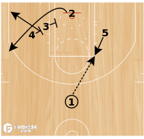 Basketball Play - Floppy Drop