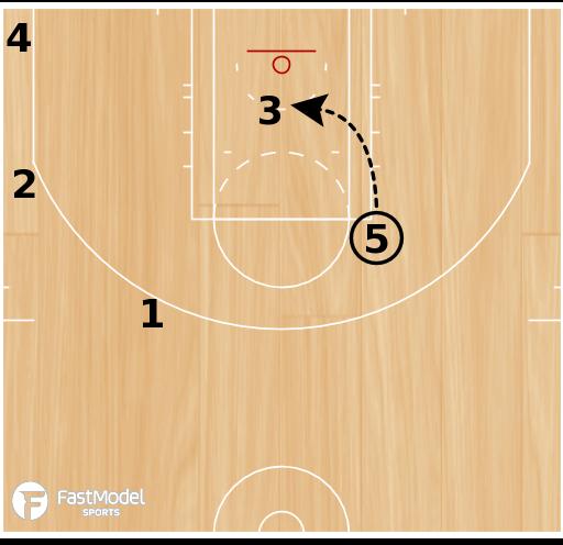 Basketball Play - Floppy Drop