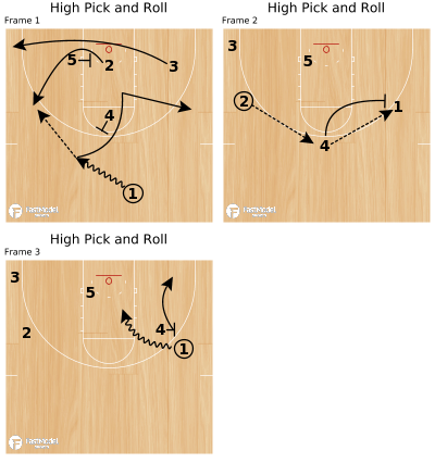 Basketball Play - High Pick and Roll