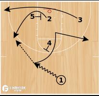 Basketball Play - High Pick and Roll