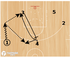 Basketball Play - Jazz Flex Stagger