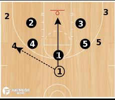 Basketball Play - 3FTC: Read & React Set Play #1