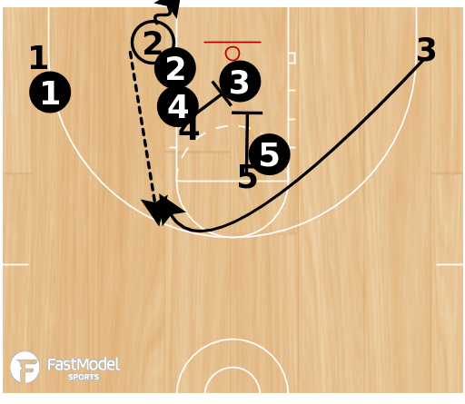 Basketball Play - 3FTC: Read & React Set Play #1