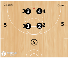 Basketball Play - Inferno Drill