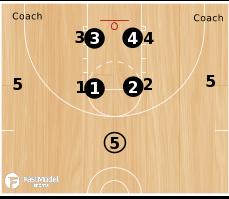 Basketball Play - Inferno Drill