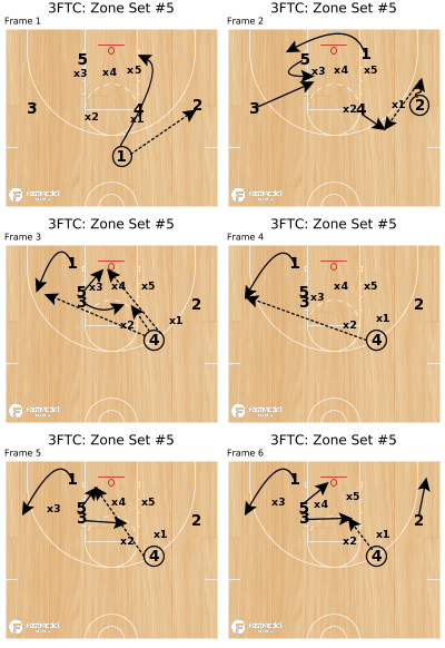 Basketball Play - 3FTC: Zone Set #5