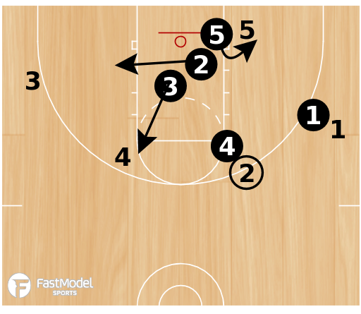 Basketball Play - 3FTC: Doubling the Post Breakdown