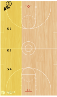 Basketball Play - 1 on 4 Alley Drill