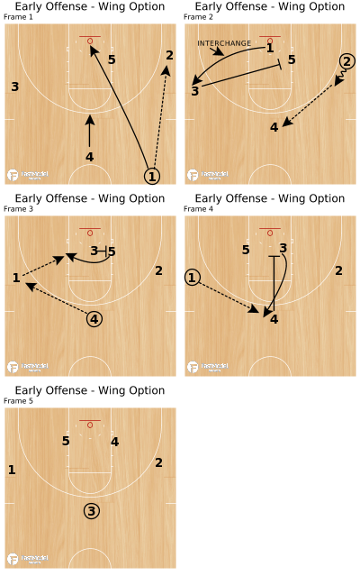Basketball Play - Early Offense - Wing Option