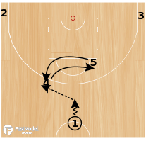 Basketball Play - Slovenia Horns