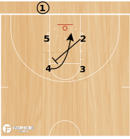 Basketball Play - Virginia Tech Box Screen the Screener