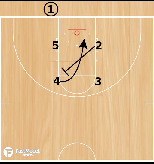 Basketball Play - Virginia Tech Box Screen the Screener