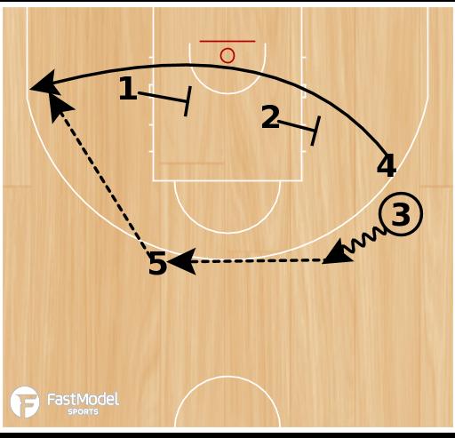 Basketball Play - Belgium Horns Baseline Runner