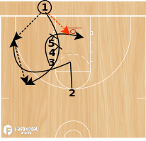 Basketball Play - 3FTC: BLOB #2 vs M2M