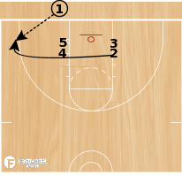 "Basketball Play - 3FTC: BLOB ""Trips"" vs M2M"
