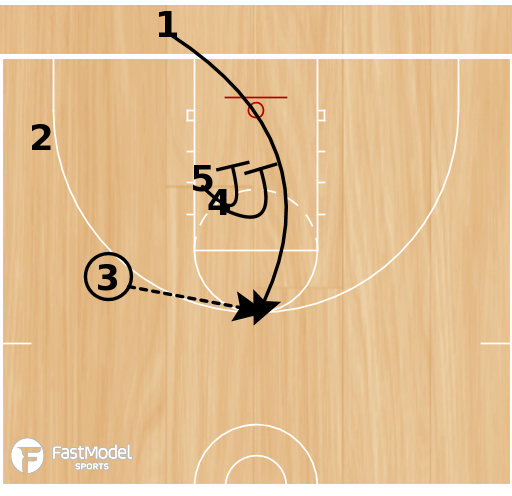 "Basketball Play - 3FTC: BLOB ""Trips"" vs M2M"