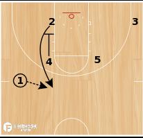 """Basketball Play - """"ZIPPER HANDOFF"""""""