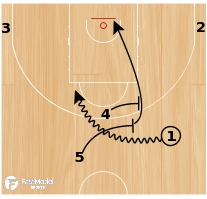 Basketball Play - Phoenix Double Drag