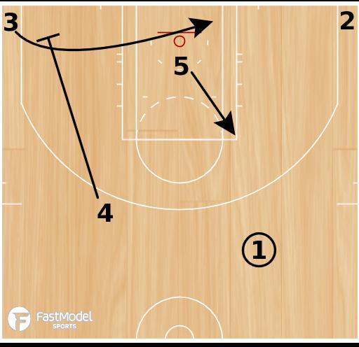 Basketball Play - Push