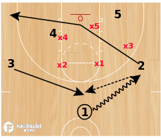 Basketball Play - Paint Up vs 2-3