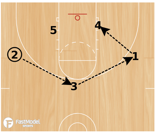 Basketball Play - Triangle 52