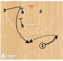 Basketball Play - Arkansas Zipper Stagger