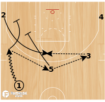 Basketball Play - 5 (Stagger)