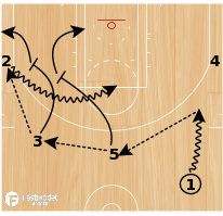 Basketball Play - 5 (Stagger Drag)