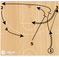 Basketball Play - 5 (Corner Stack)