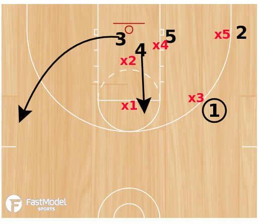 Basketball Play - Double Stack vs 1-2-2