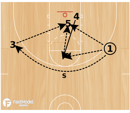 Basketball Play - Triple Double