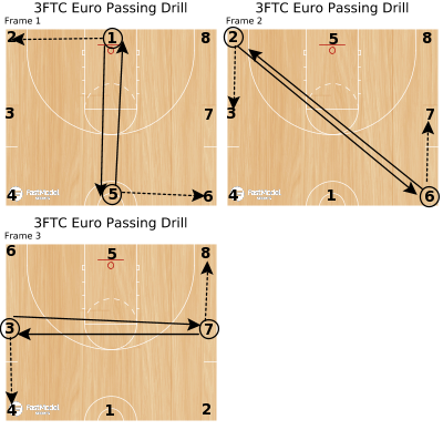 Basketball Play - 3FTC Euro Passing Drill