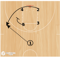 Basketball Play - Buffalo Box Down Sprint