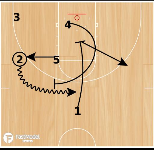 Basketball Play - Buffalo Box Down Sprint