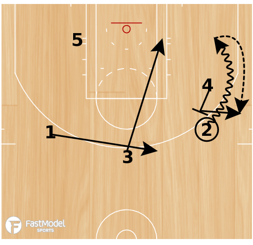 Basketball Play - Play of the Day 12-02-2011: Step Up-Baseline Stagger