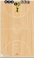 Basketball Play - 3FTC Team Loose Ball Training