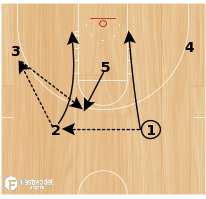Basketball Play - American 2-1-2 to a 3 Guard Offense