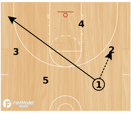 Basketball Play - 3FTC Early Offense Pt 1