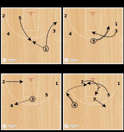 "Basketball Play - Dribble Handoff ""1"""
